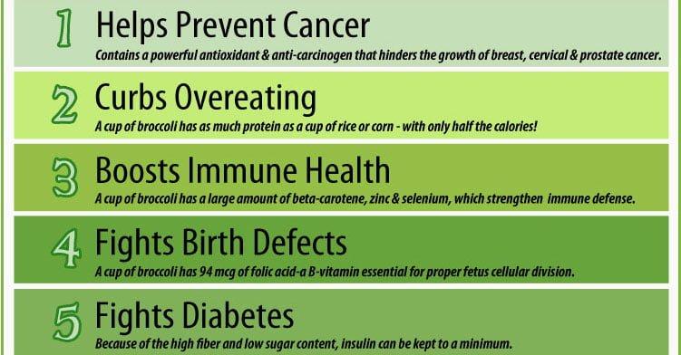 10 Proven Health Benefits of Broccoli