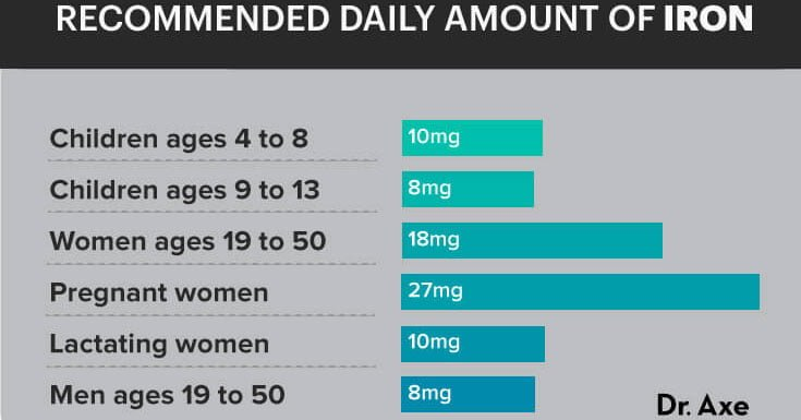 Recommended daily amount of iron