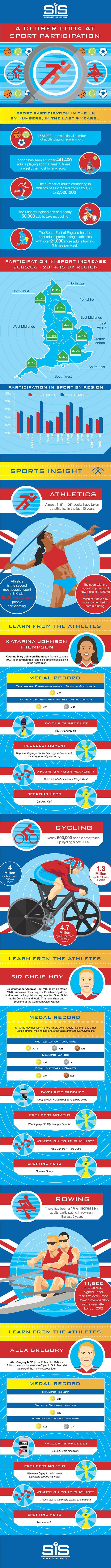A Closer Look At Sport Participation Infographic