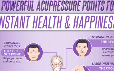 Acupressure Points Fb