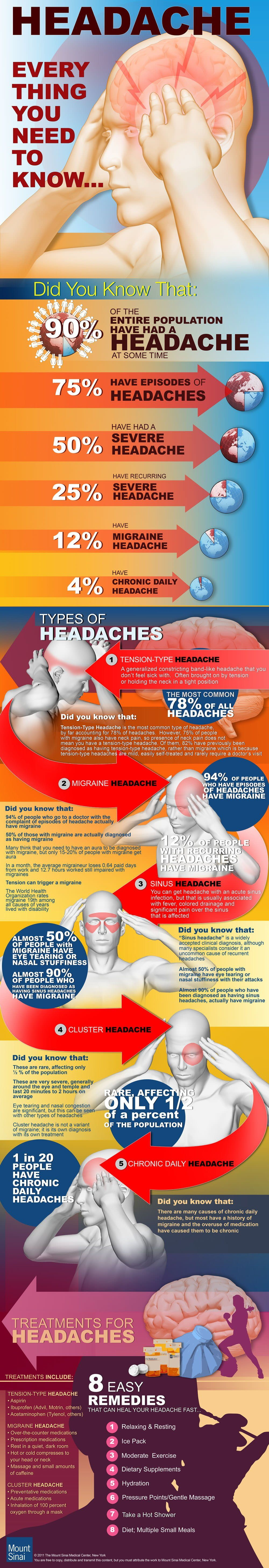 All About Headaches [INFOGRAPHIC]