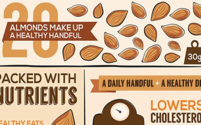 10 Proven Health Benefits of Almonds [2021 UPDATE]