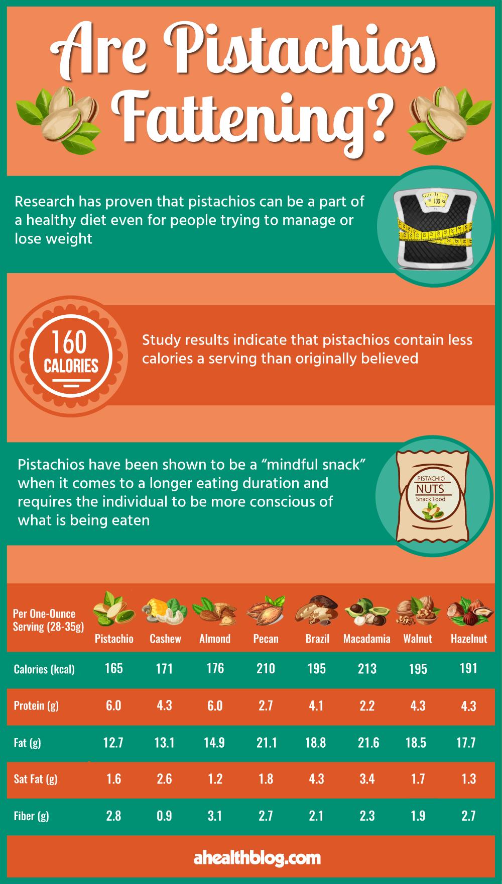 Pistachios Infographic