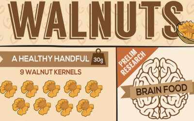 Are Walnuts Good For Blood Pressure F