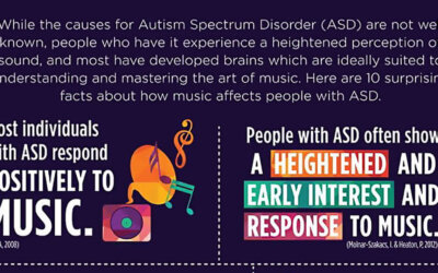 Autism Spectrum Disorder And Music Infographic F