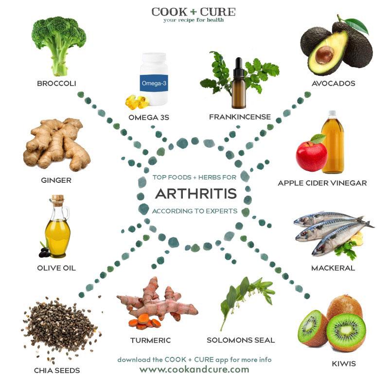 Avocados And Arthritis