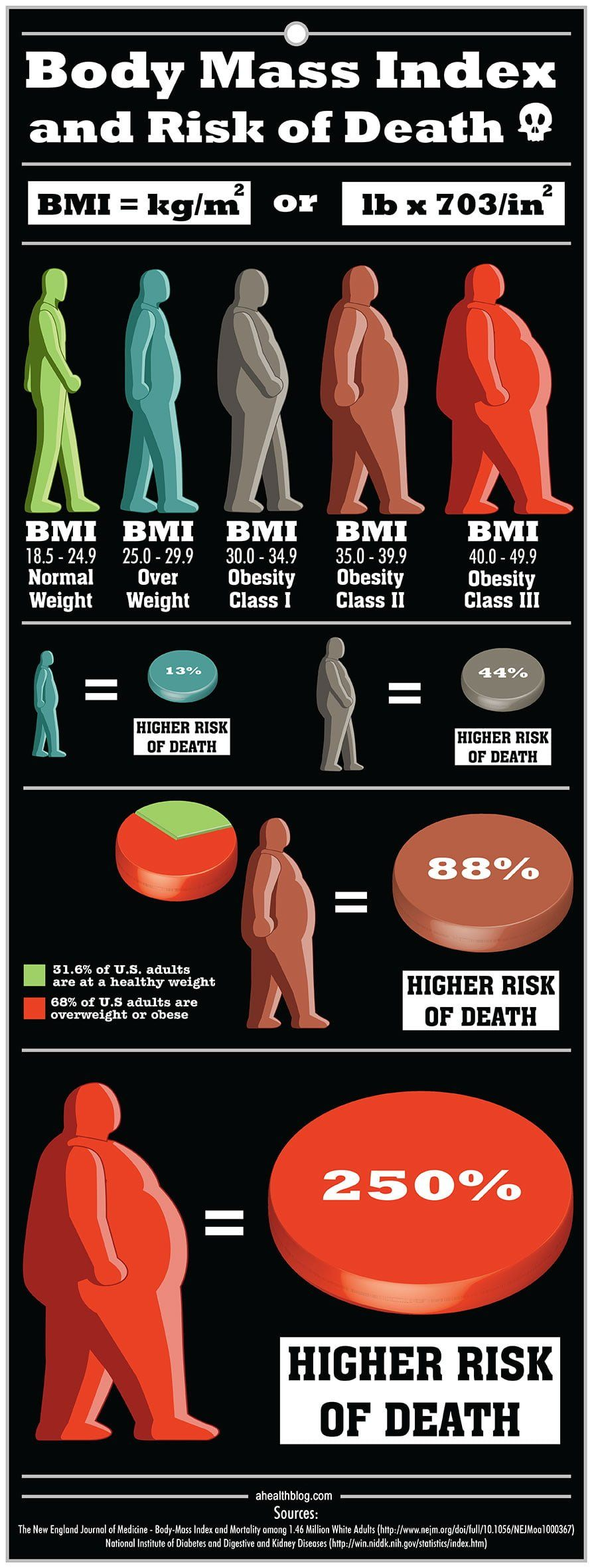 Body Mass Index and Risk of Death Infographic