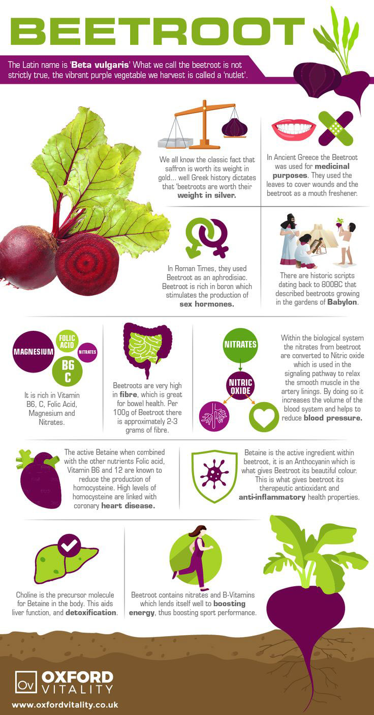 Beetroot And Osteoporosis