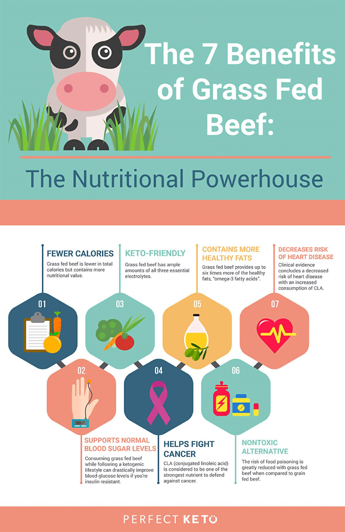 Benefits Of Grass Fed Beef