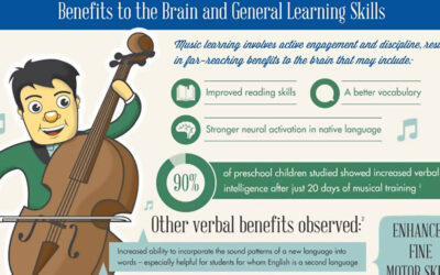 Playing a Musical Instrument Helps Improve Function of the Brain