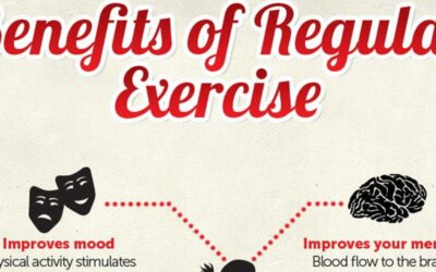 Benefits Of Regular Exercise Infographic F