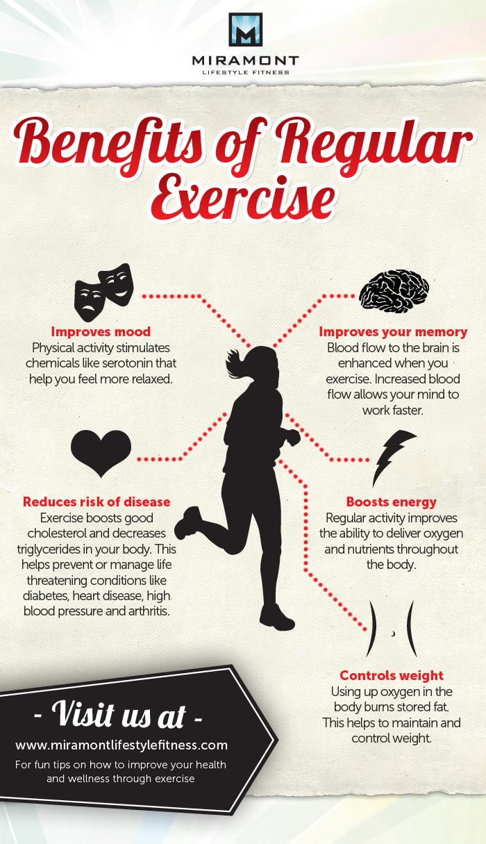 Benefits of Regular Exercise Infographic