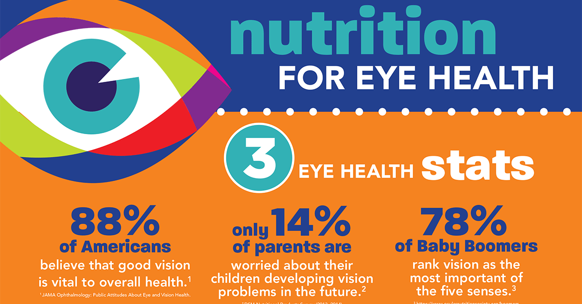 Best Nutrients To Improve Eye Health F