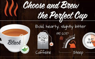 Brew The Perfect Cup Of Tea Infographic F