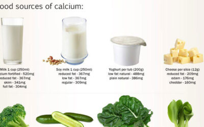 Calcium Calculator Infographic F
