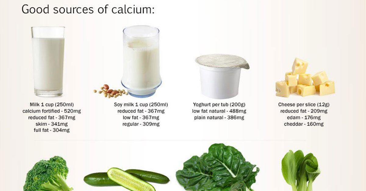 Calcium Calculator Infographic F