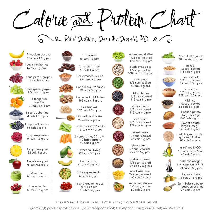 Calorie and Protein Chart