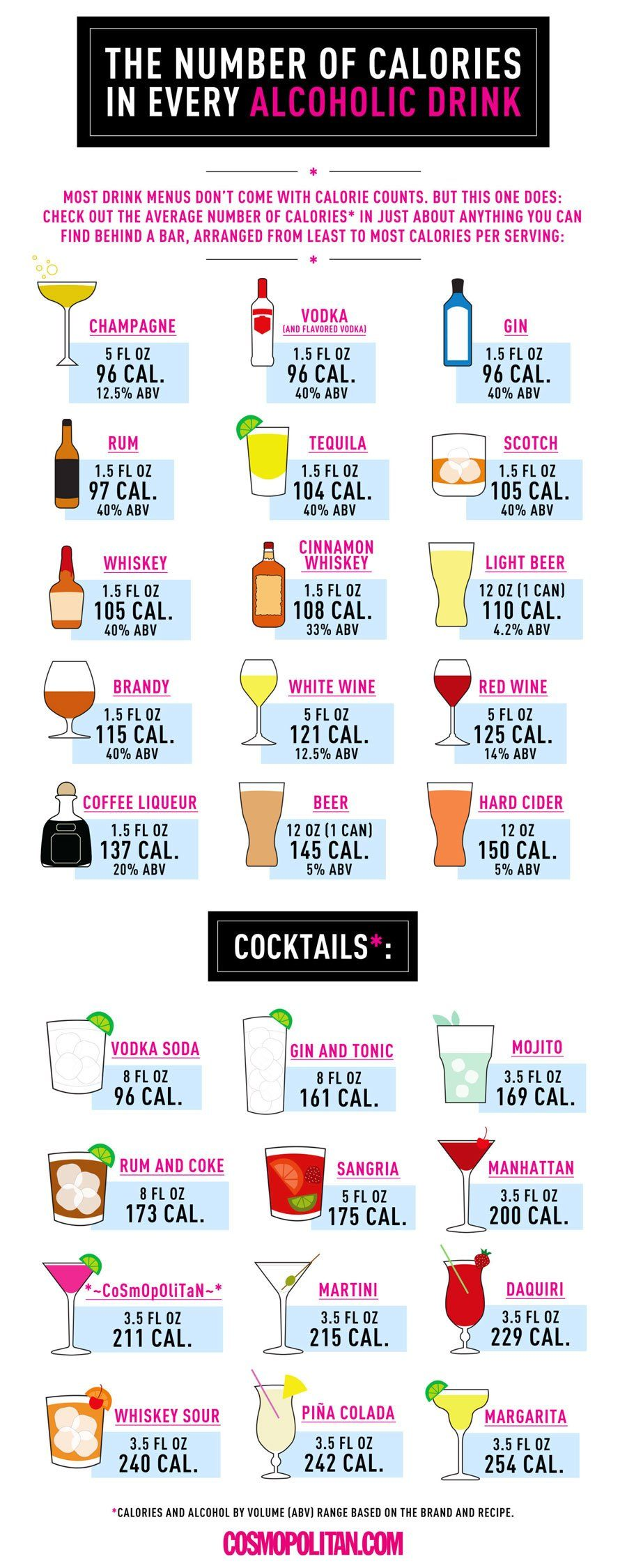 Calories In Alcoholic Drinks Infographic