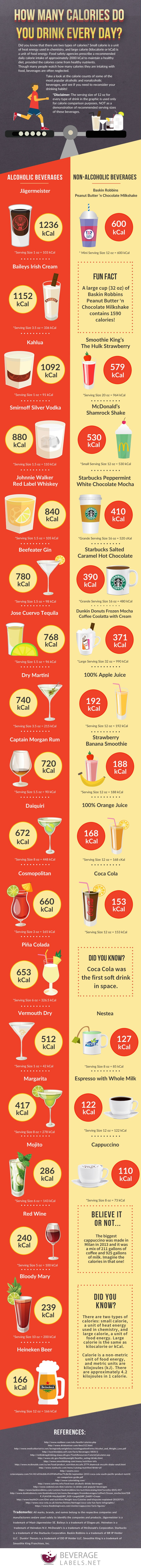 Calories In Beverages Infographic