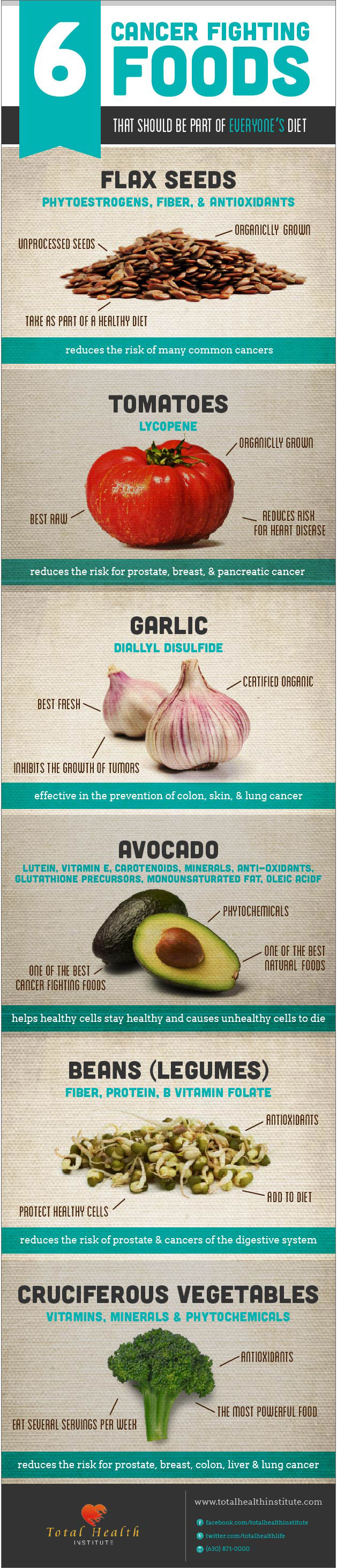Cancer Foods Infographic