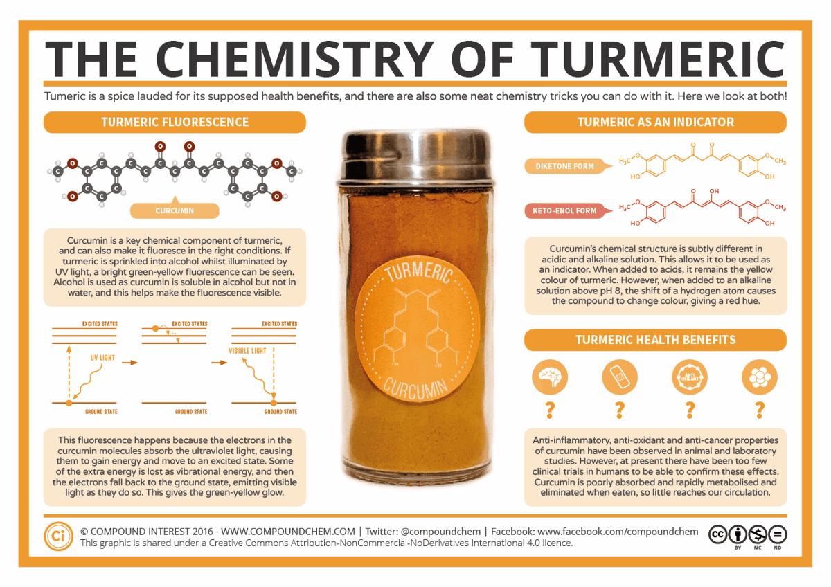 Chemistry Of Turmeric