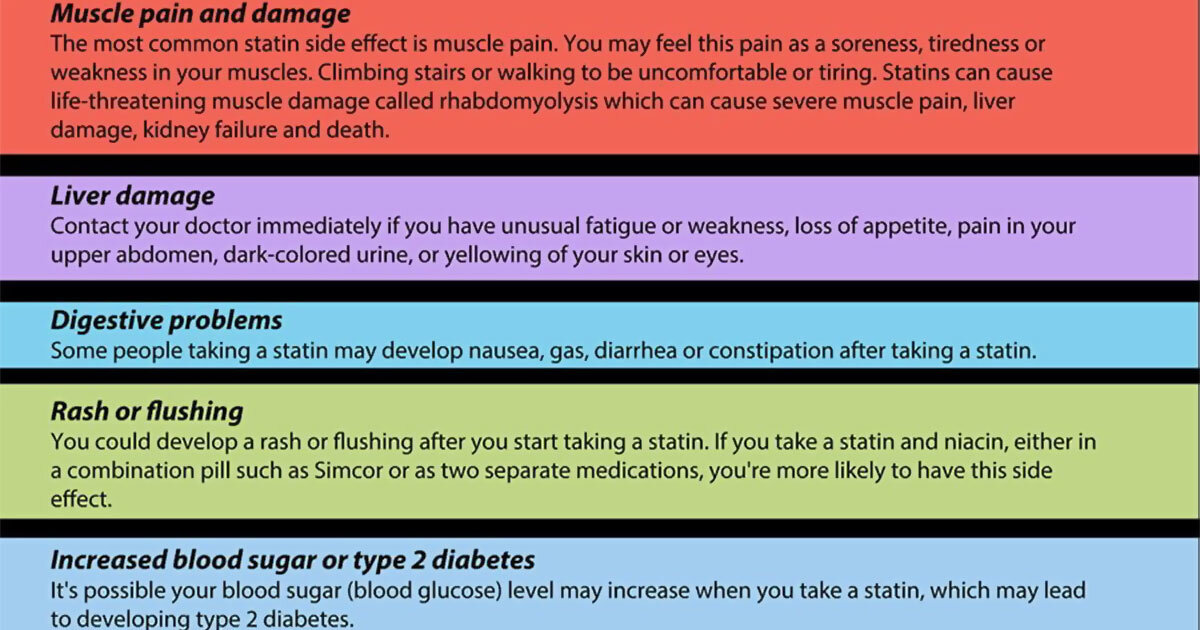 Cholesterol Lowering Statin Drugs Infographic F