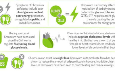 Chromium For Weight Loss 1 F