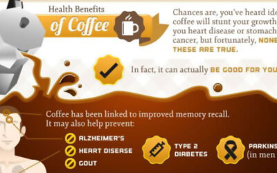 Coffee And Tea Infographic F