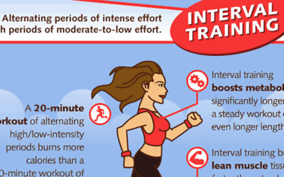 Complete Guide to Interval Training Infographic
