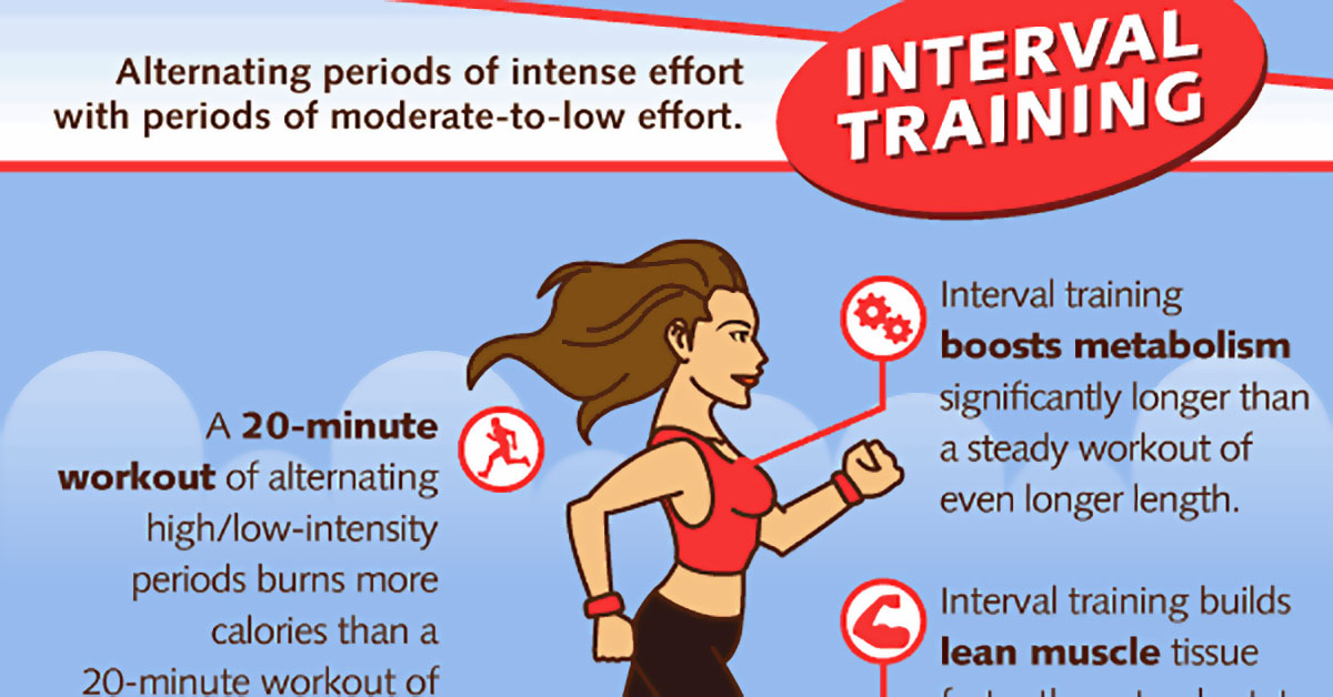 High-Intensity Interval Training Helps To Reverse Aging Process