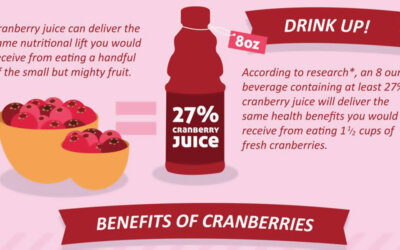 Cranberry Juice Infographic F