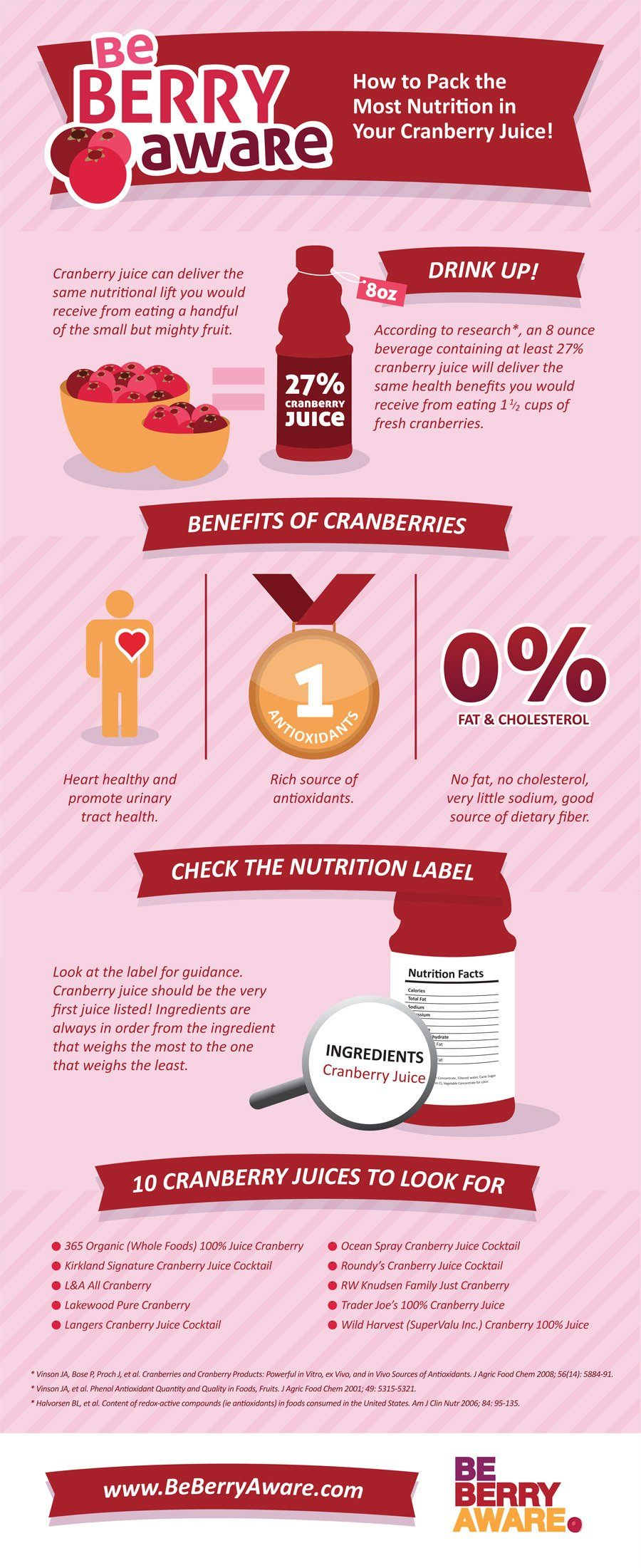 Cranberry Juice Infographic