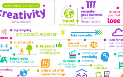 Creativity Boosts Happiness F