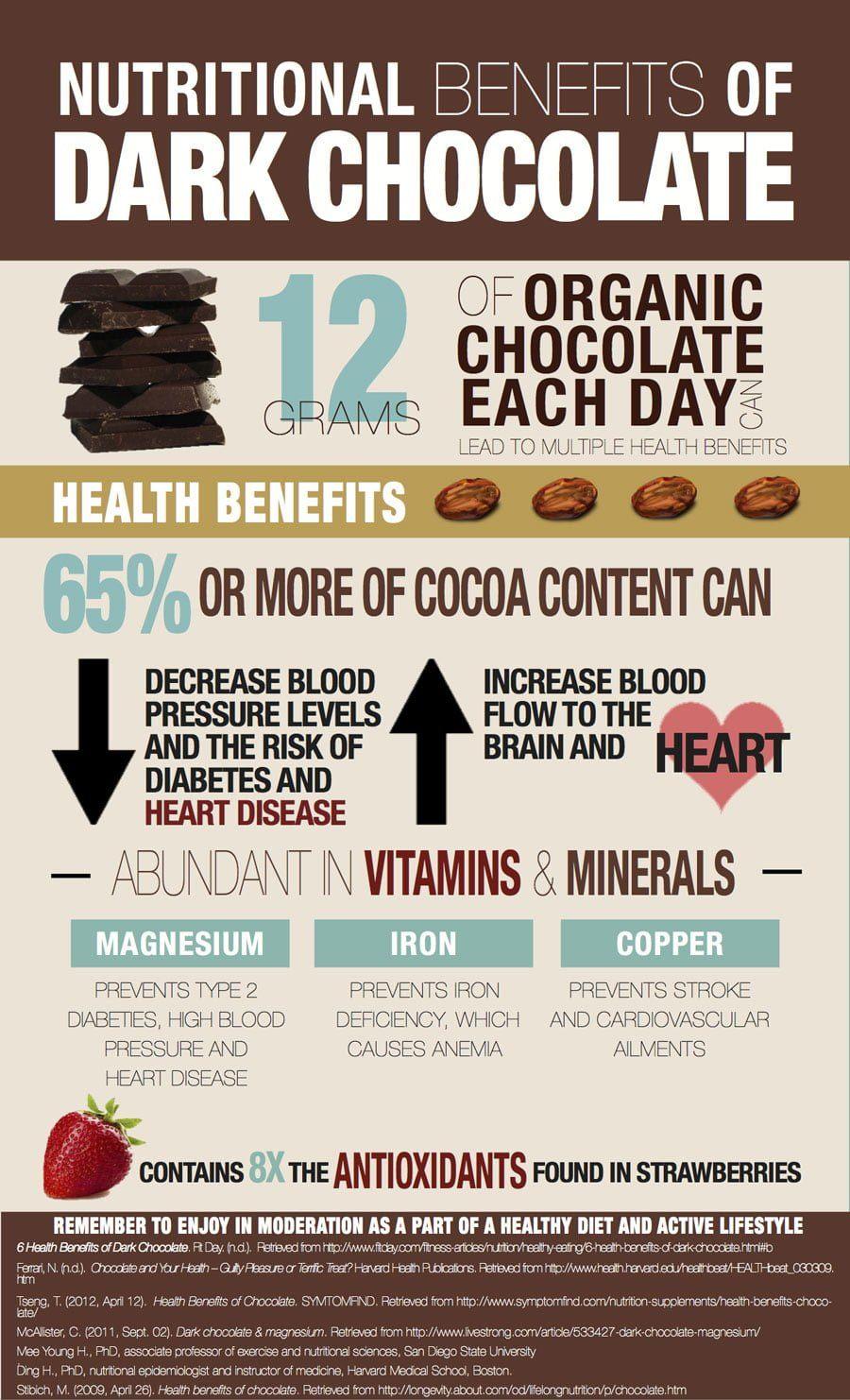 Dark Cocolate Infographic