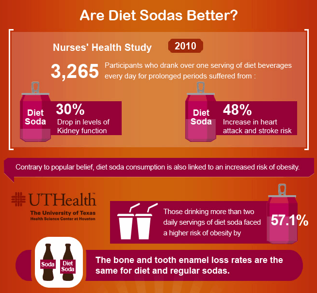 Diet Soda Infographic