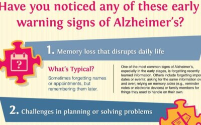 Early Signs And Symptoms Of Alzheimers Infographic F