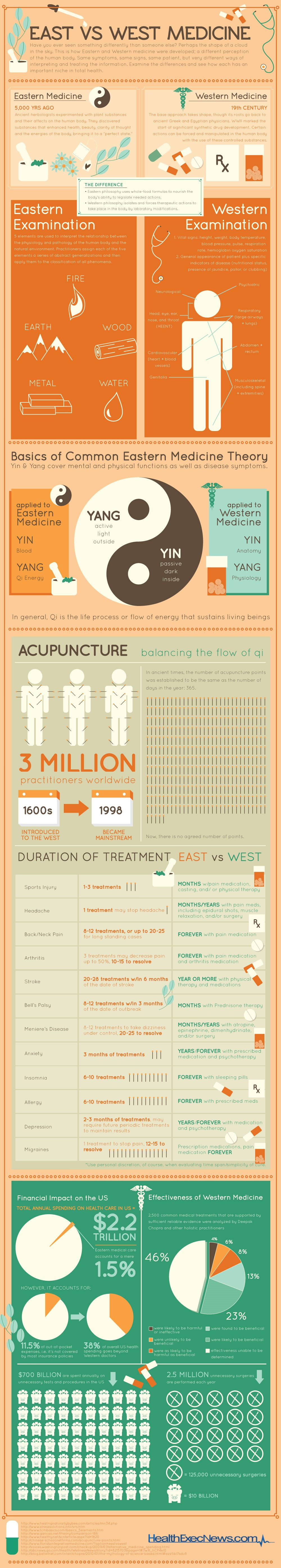 East vs West Medicine Infographic