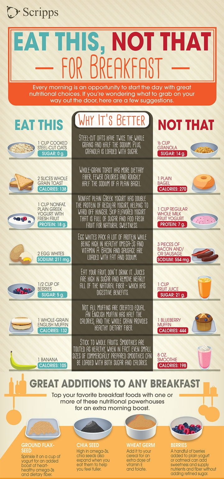Eat This For Breakfast Infographic