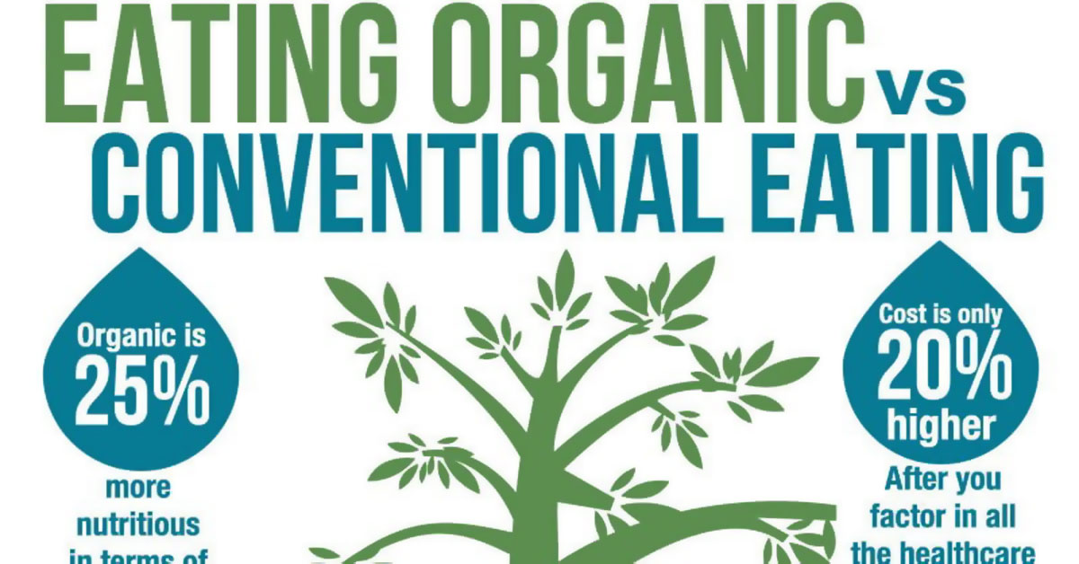 Eating Organic Vs Conventional Eating Infographic F