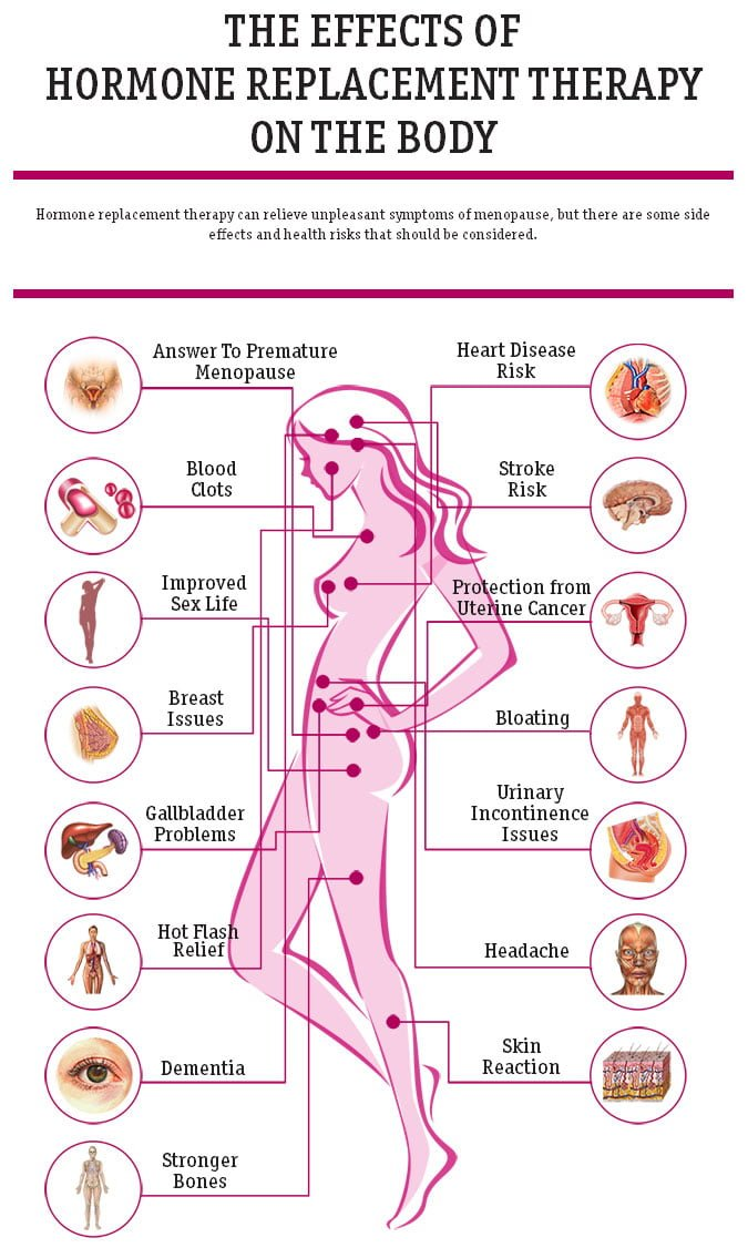 Effects of Hormone Replacement Therapy on the Body Infographic