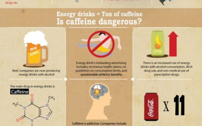 Energy Drink Addiction Infographic
