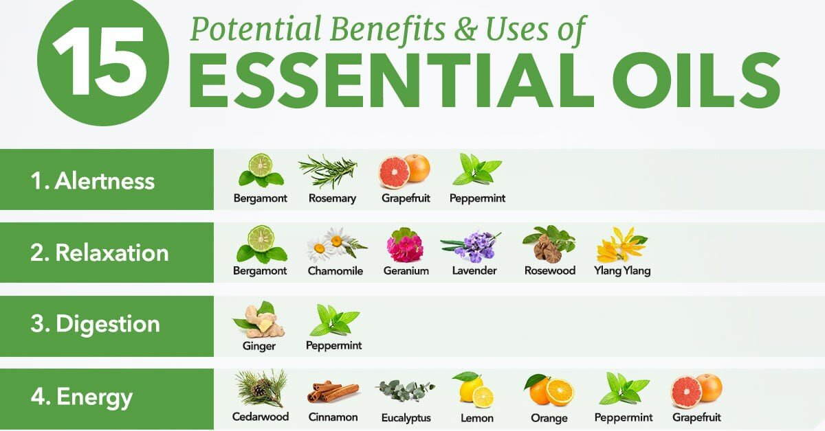 Essential Oil Remedies [INFOGRAPHIC]