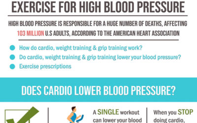 Exercise For High Blood Pressure Infographic F