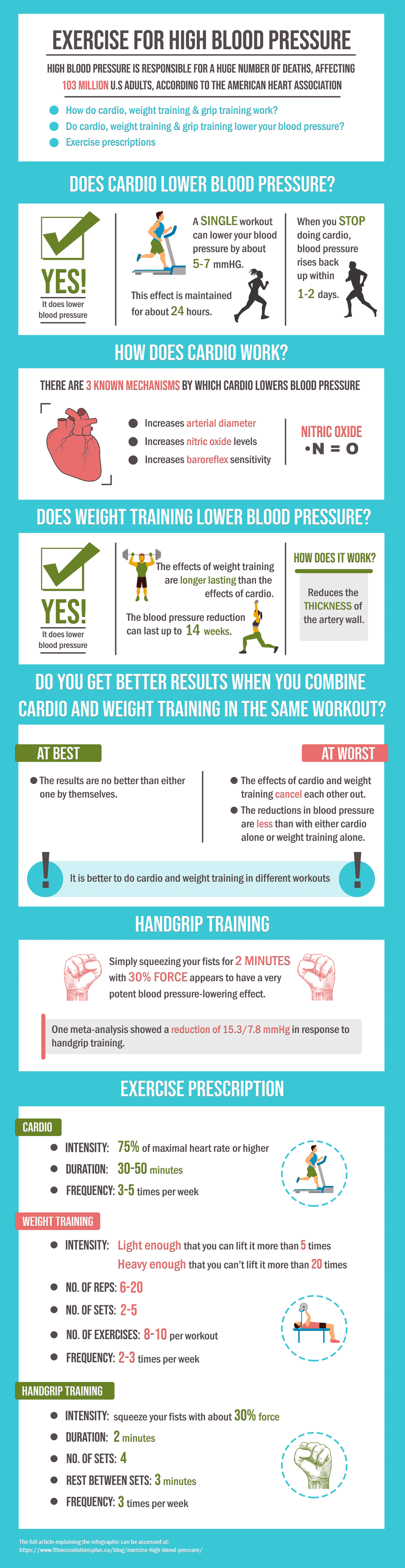 Exercise For High Blood Pressure Infographic