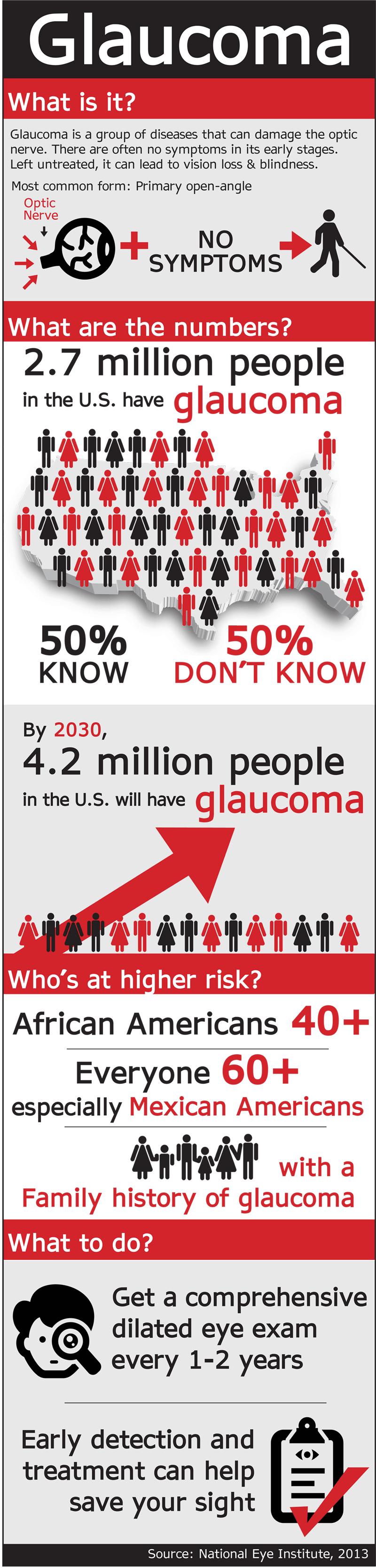 Glaucoma Infographic