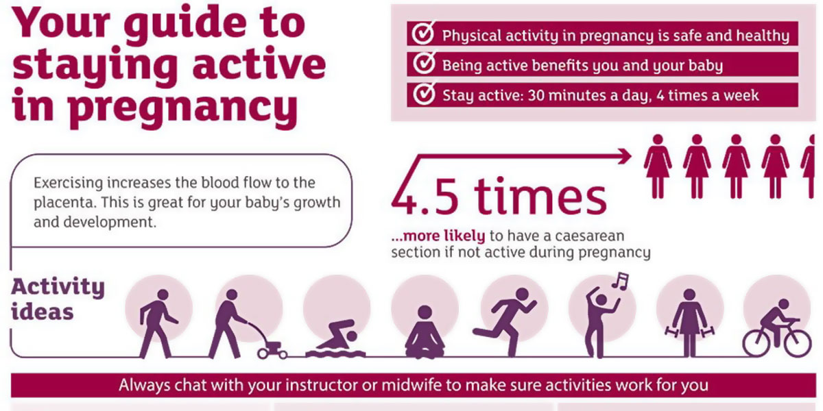 Guide To Staying Active In Pregnancy Infographic F