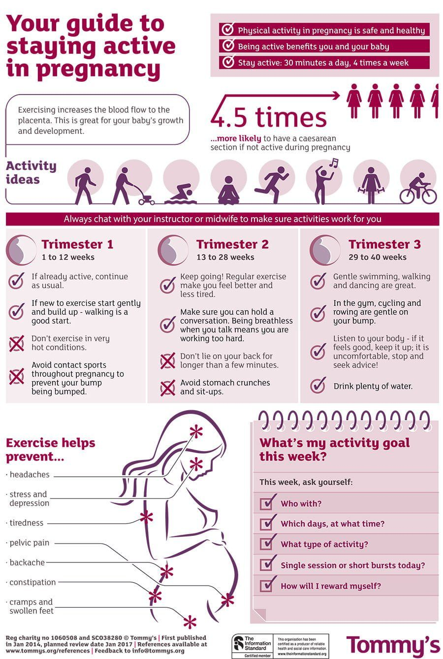 Guide To Staying Active In Pregnancy Infographic