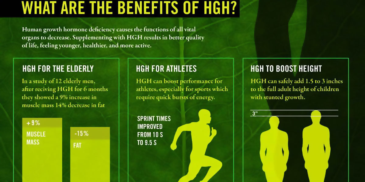 Hgh For Weight Loss F