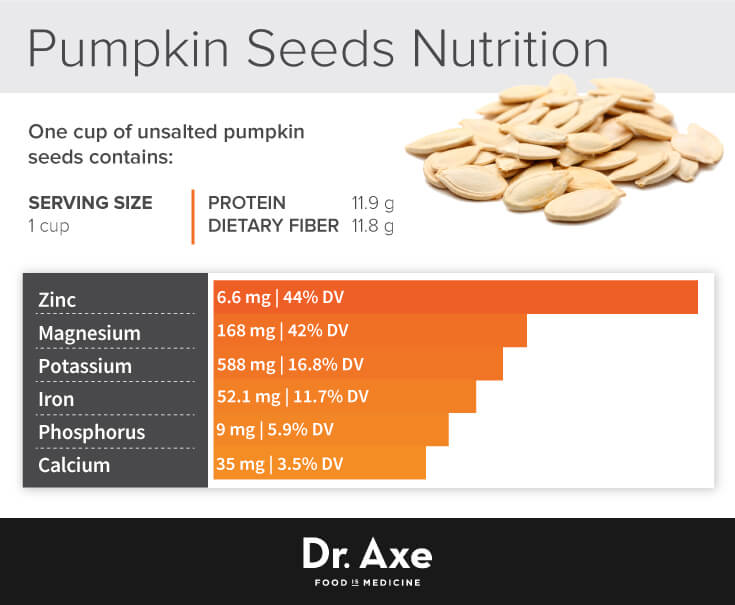 10 Health Benefits of Pumpkin Seeds (SCIENTIFICALLY PROVEN ...
