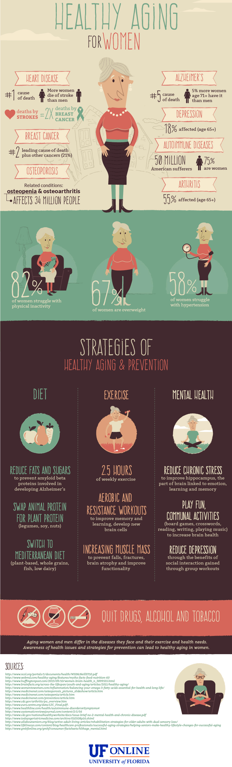 Healthy Aging for Women Infographic